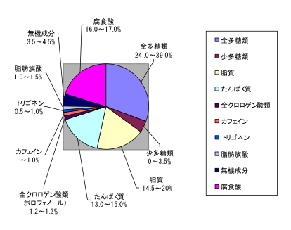 %e3%82%b3%e3%83%bc%e3%83%92%e3%83%bc%e6%88%90%e5%88%86%ef%bc%91